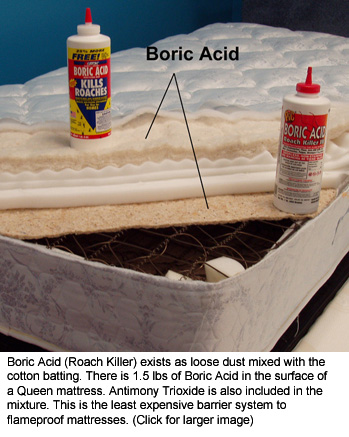 Cutaway Photo of Boric Acid Mattress. Boric Acid (Roach Killer) exists as loose dust mixed with the cotton batting. There is 1.5 lbs of Boric Acid in the surface of a Queen mattresses. Antimony Trioxide is also included in the mixture. This is the least expensive system to flameproof mattresses. (Click for larger image)